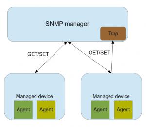 SNMP schéma komunikace