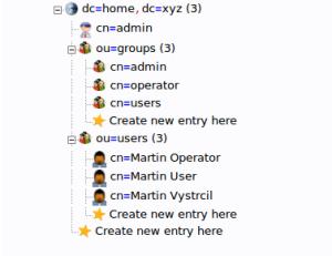 Schéma testovací LDAP databáze